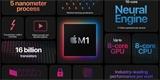 Apple M1 dosáhl výkonu téměř 1 TFLOPS. Experimentální test násobil matice a proběhl v prohlížeči Safari