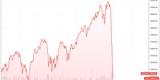 Krvavý týden. Akcie technologických firem jsou teď větší divočina než Bitcoin. Může za to koronavirus