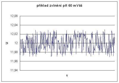 Výpočet výkonu zdroje pro pc