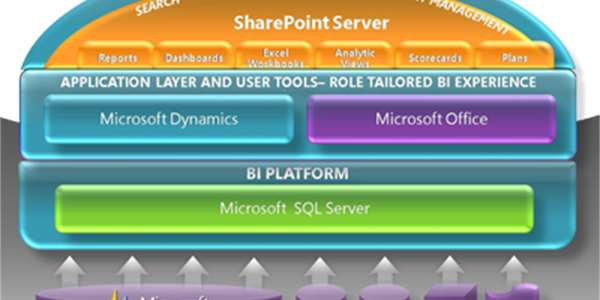 Integrace SharePoint a SQL Server Reporting Services