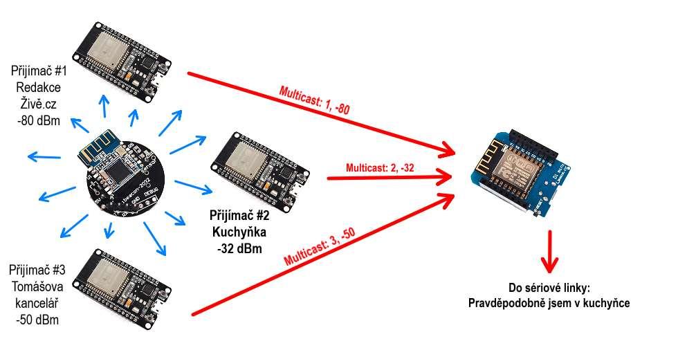 Pojďme programovat elektroniku: Vyrobíme si štěnici, která bude