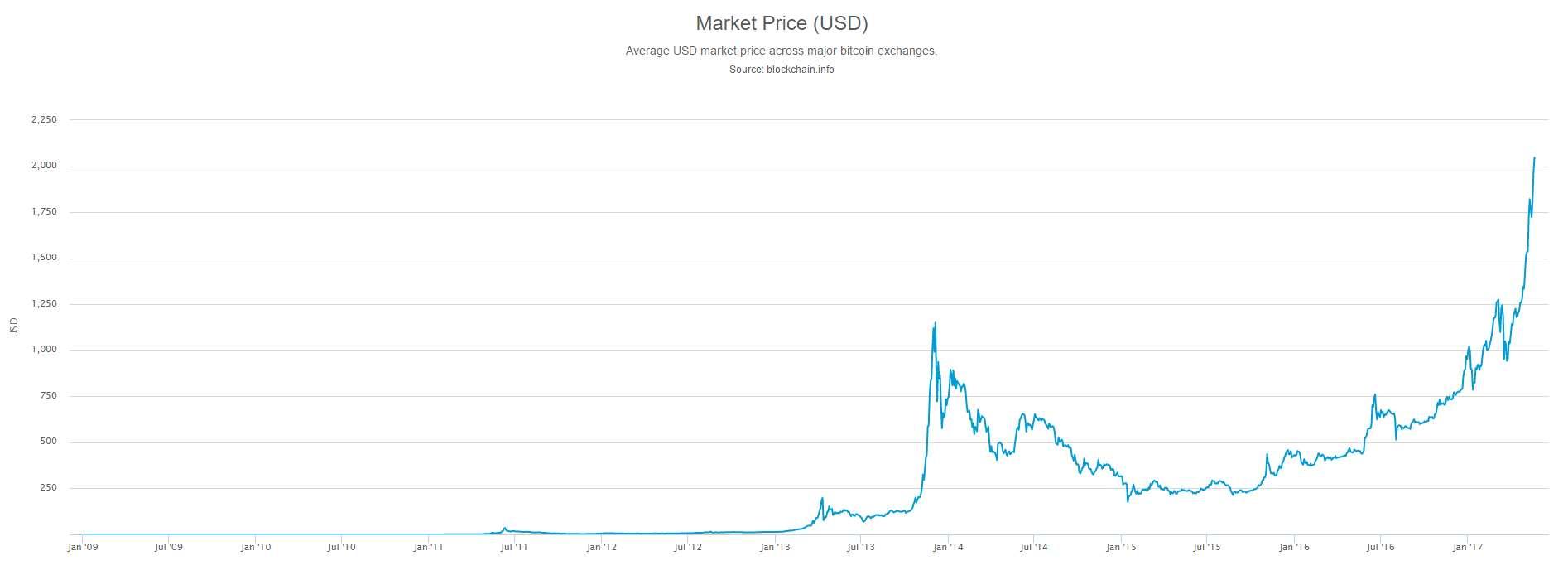 Bitcoins Valutakurs