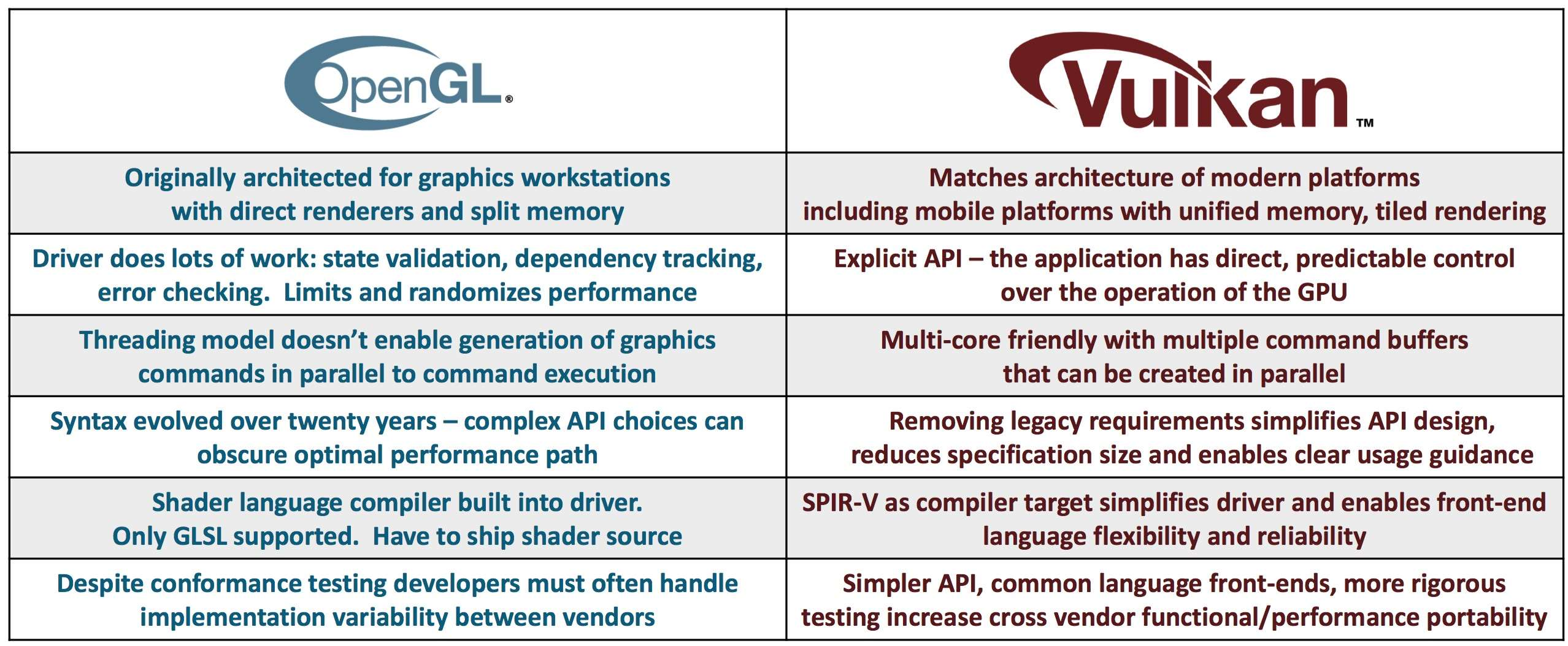 DirectX 12 vs  Vulkan: souboj moderních API – Živě cz